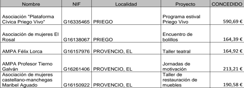Tres asociaciones provencianas beneficiadas del programa 'Cuenca Participa' convocado por la Excma. Diputación Provincial de Cuenca
